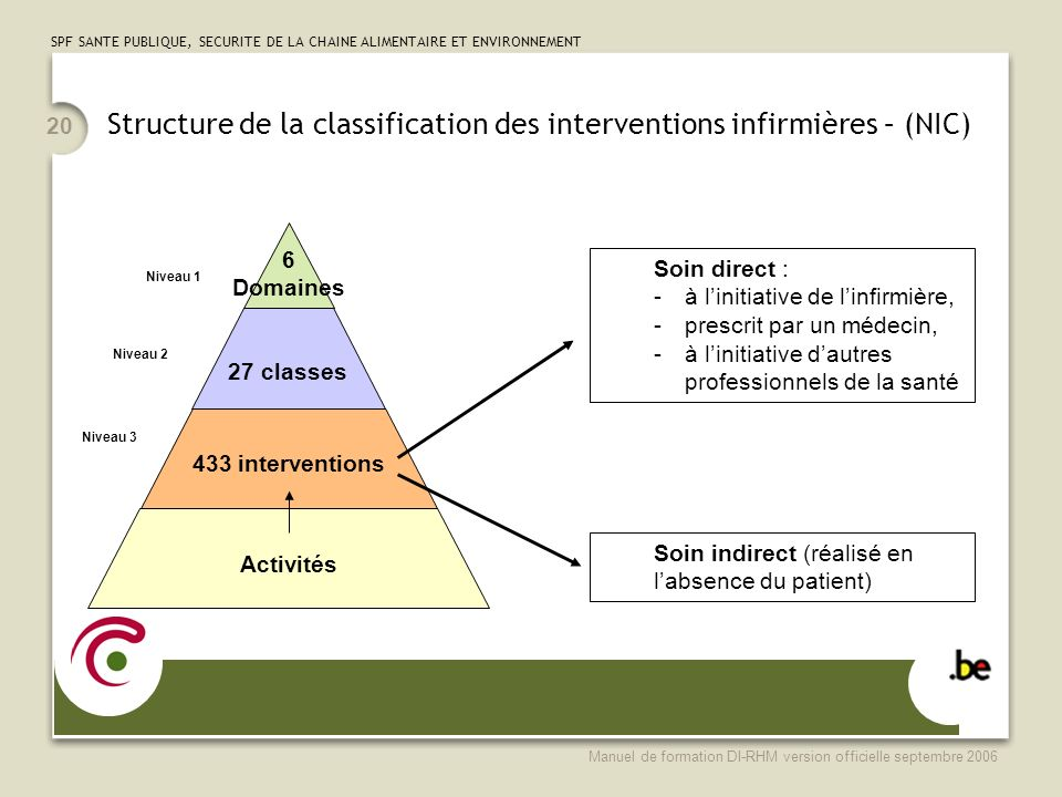 Structure de la classification des interventions infirmières – (NIC)