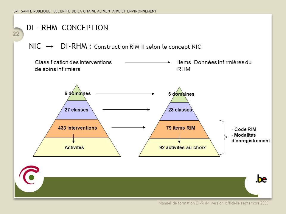 NIC → DI-RHM : Construction RIM-II selon le concept NIC