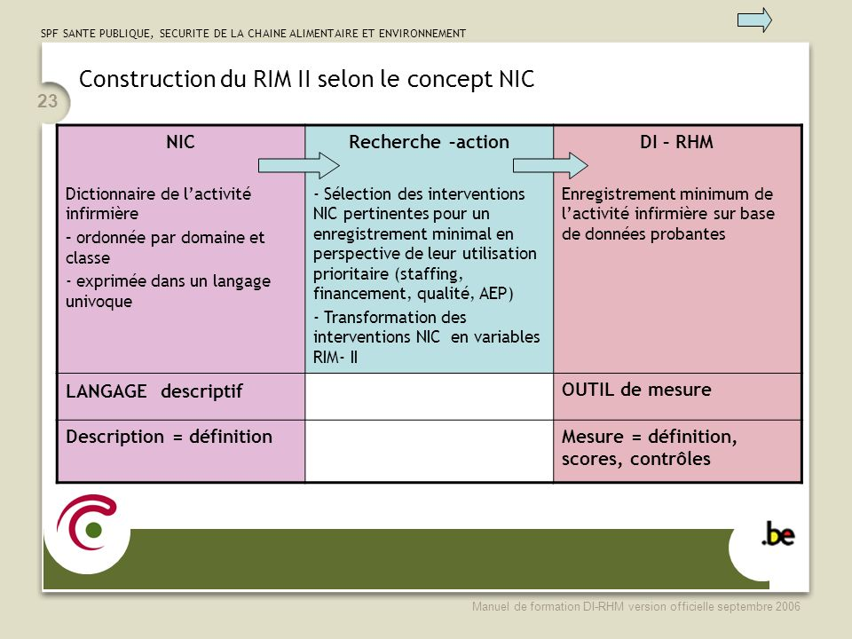 Construction du RIM II selon le concept NIC