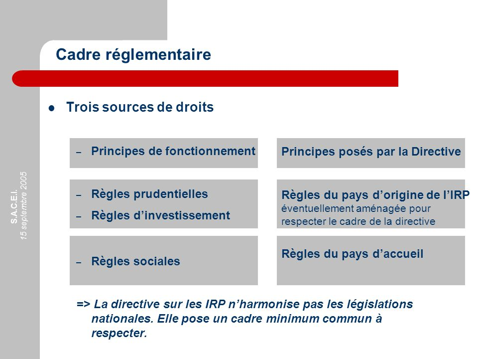 Cadre réglementaire Trois sources de droits