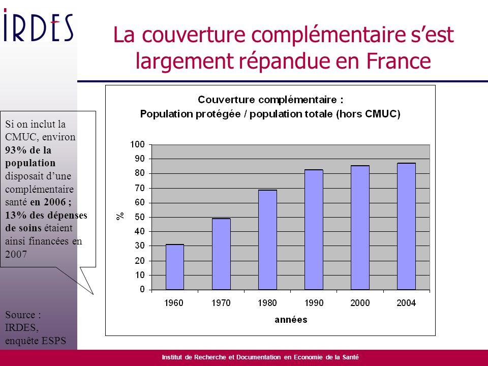 La couverture complémentaire s'est largement répandue en France