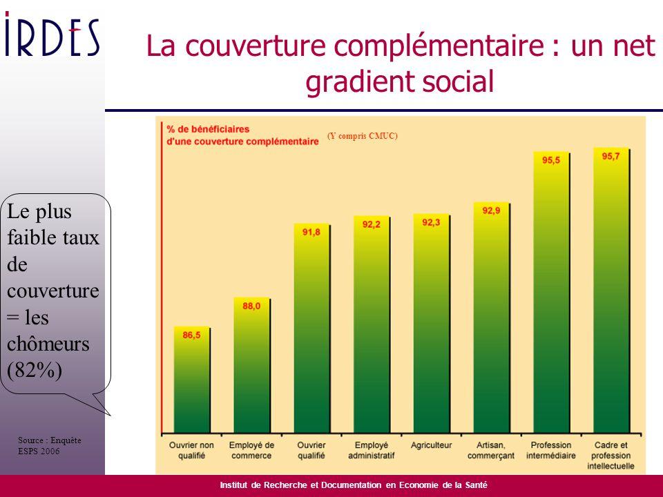 La couverture complémentaire : un net gradient social