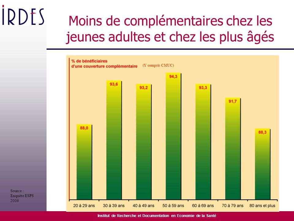 Moins de complémentaires chez les jeunes adultes et chez les plus âgés
