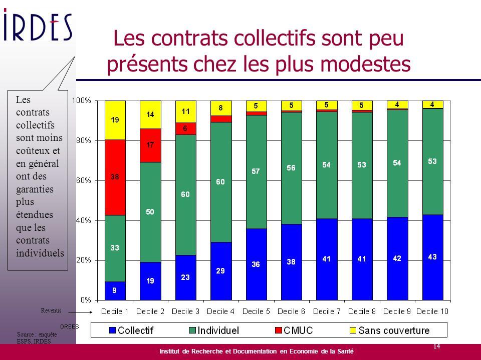Les contrats collectifs sont peu présents chez les plus modestes