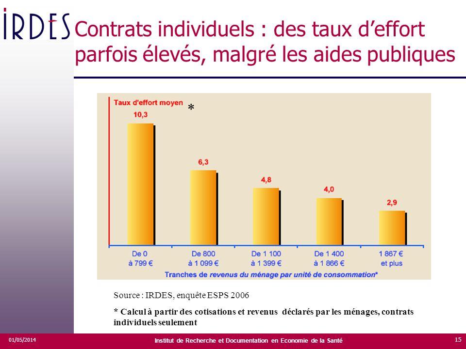 Contrats individuels : des taux d'effort parfois élevés, malgré les aides publiques