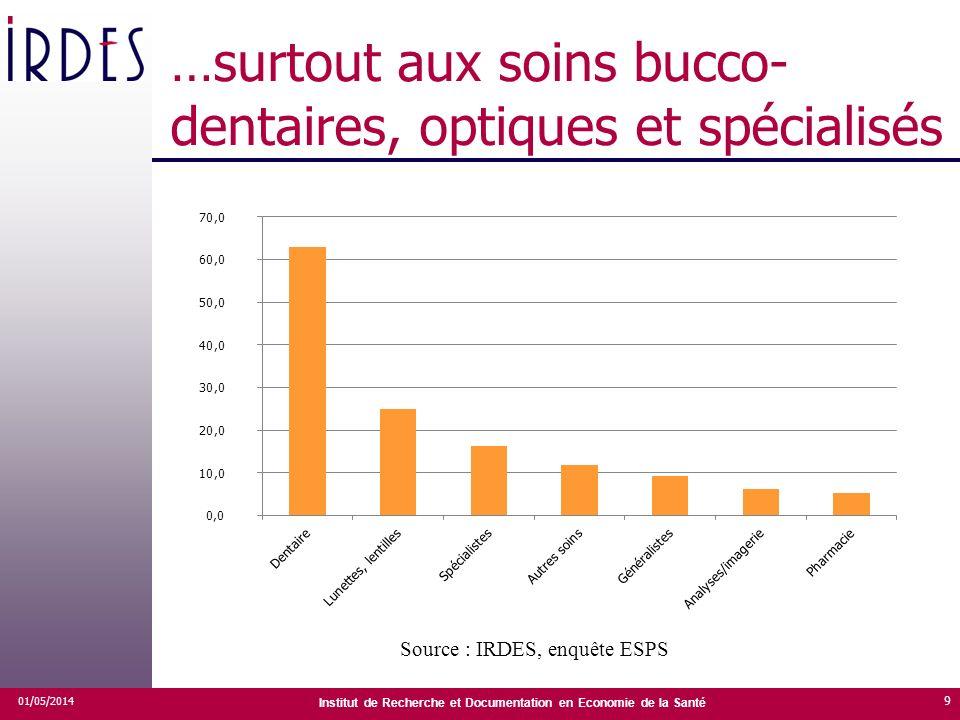 …surtout aux soins bucco- dentaires, optiques et spécialisés