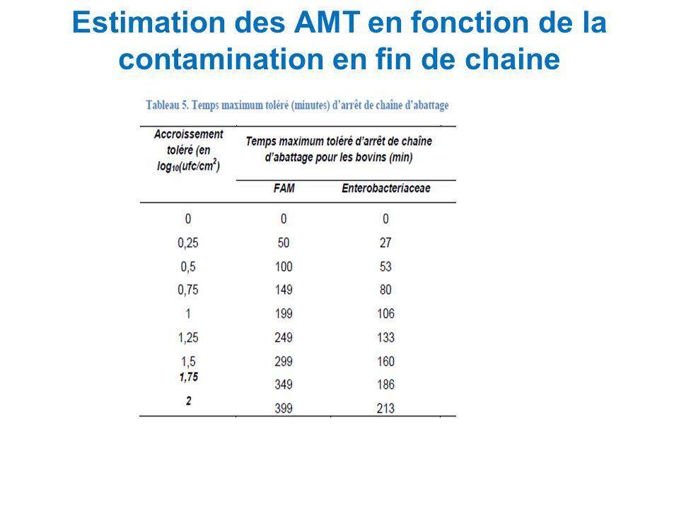 Estimation des AMT en fonction de la contamination en fin de chaine