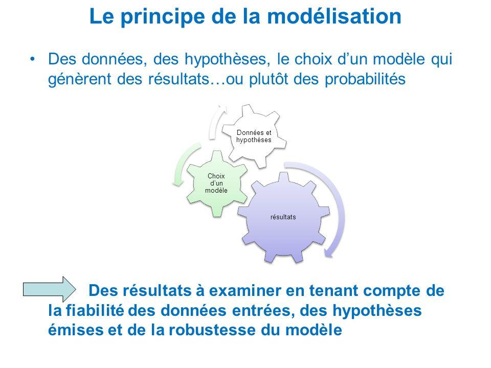 Le principe de la modélisation