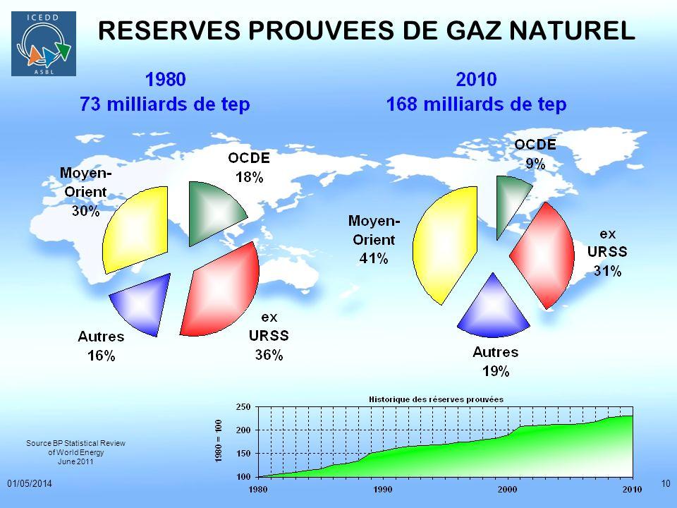 RESERVES PROUVEES DE GAZ NATUREL