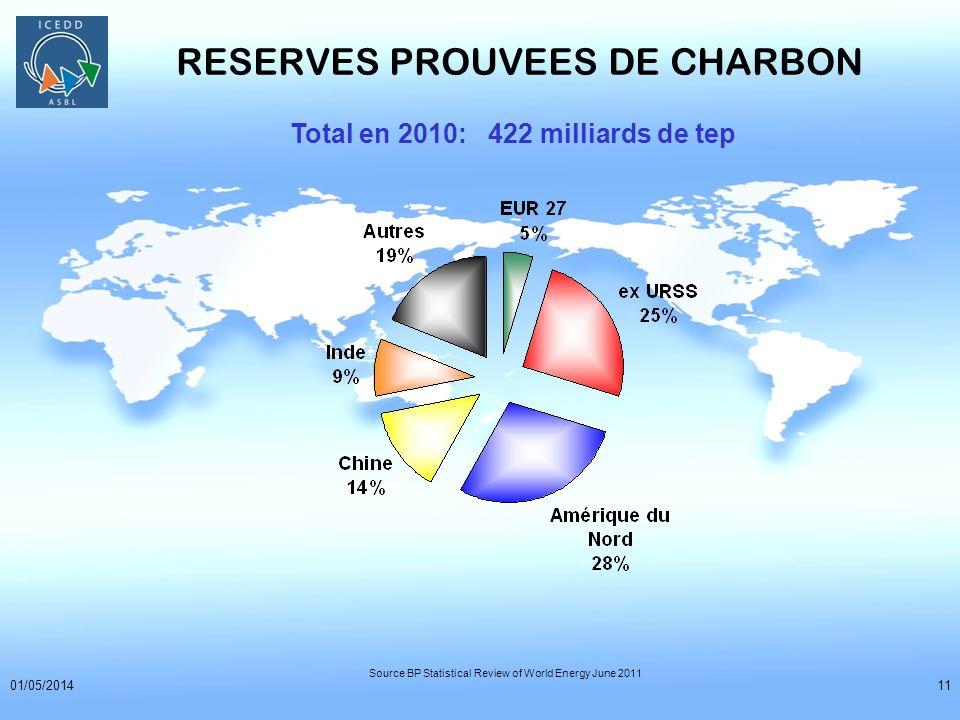 RESERVES PROUVEES DE CHARBON
