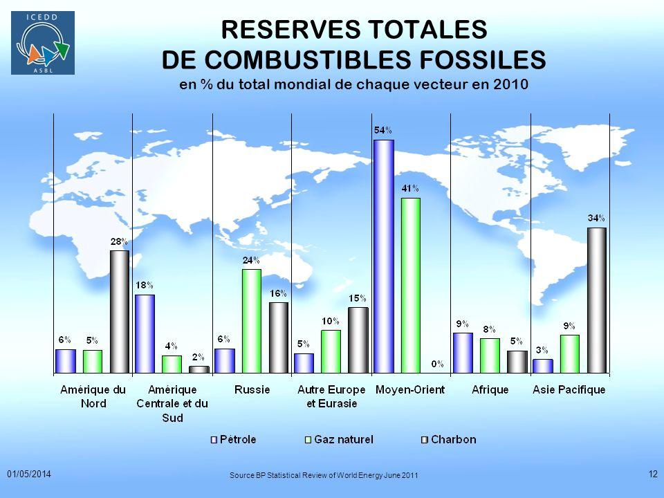 RESERVES TOTALES DE COMBUSTIBLES FOSSILES en % du total mondial de chaque vecteur en 2010