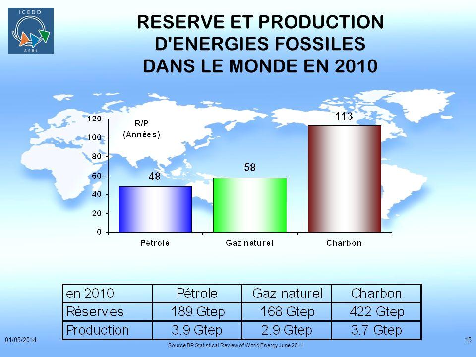 RESERVE ET PRODUCTION D ENERGIES FOSSILES DANS LE MONDE EN 2010
