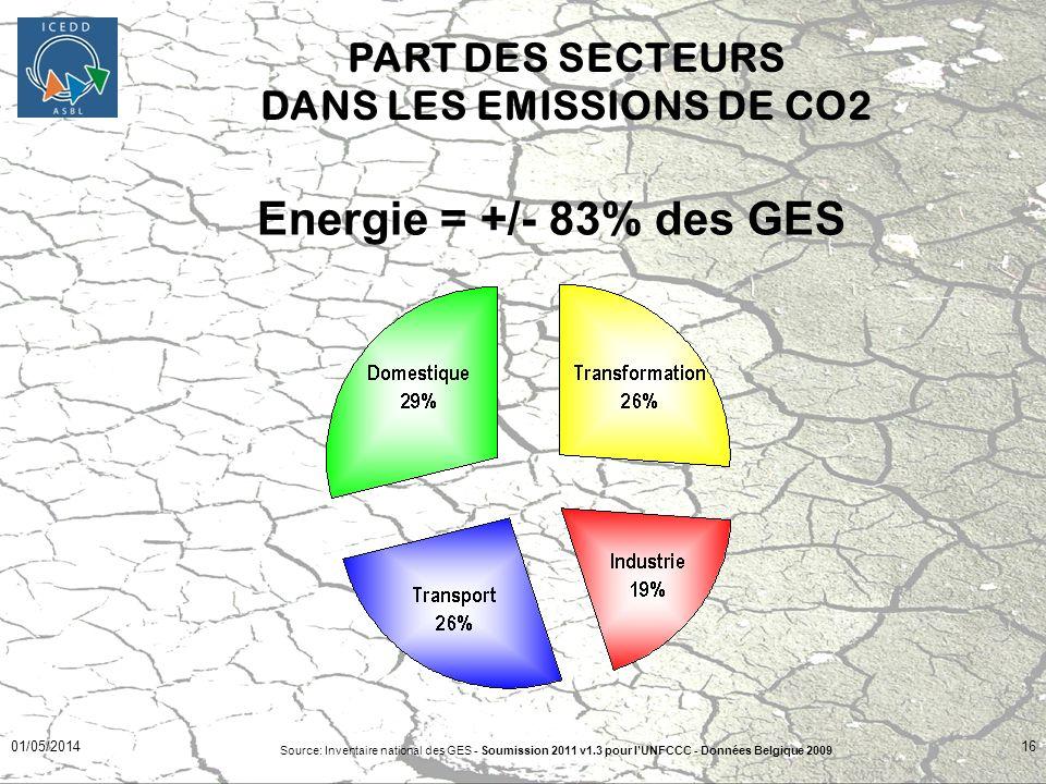 PART DES SECTEURS DANS LES EMISSIONS DE CO2