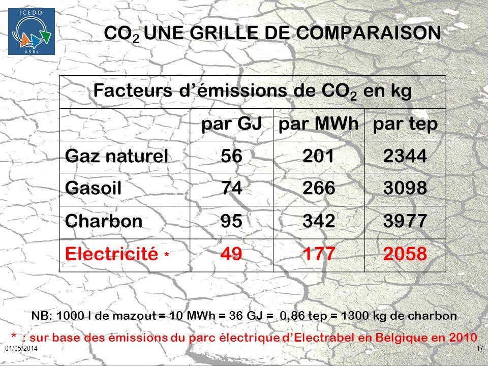 CO2 UNE GRILLE DE COMPARAISON