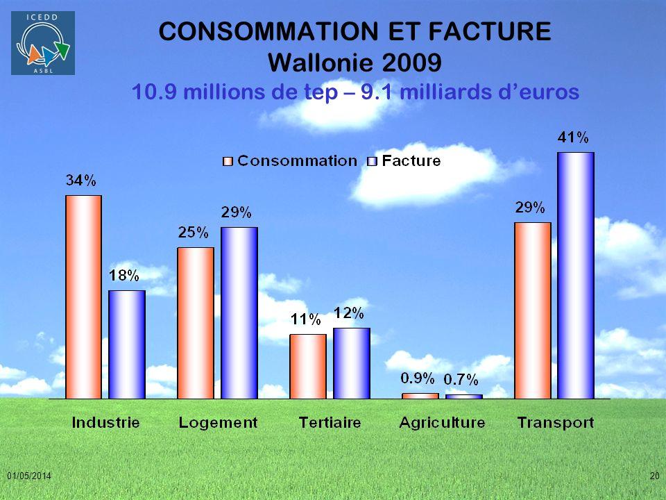 Consommation et facture par secteur CONSOMMATION ET FACTURE Wallonie 2009 10.9 millions de tep – 9.1 milliards d'euros