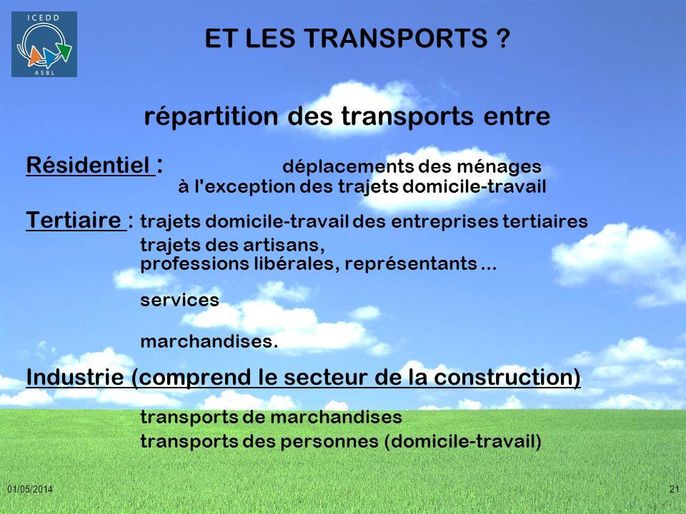 répartition des transports entre