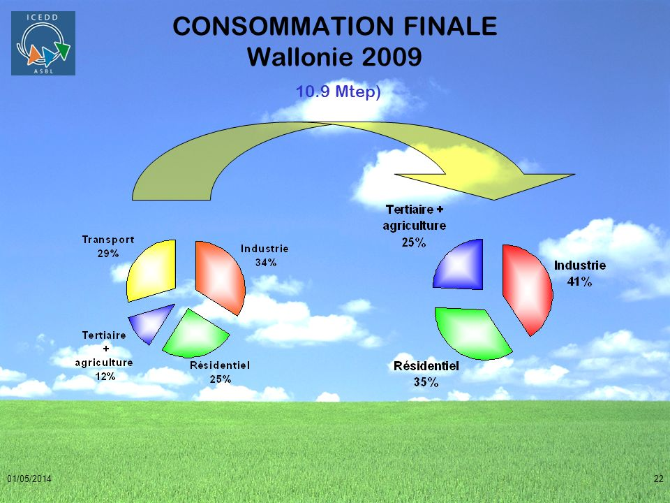 CONSOMMATION FINALE Wallonie 2009 10.9 Mtep)