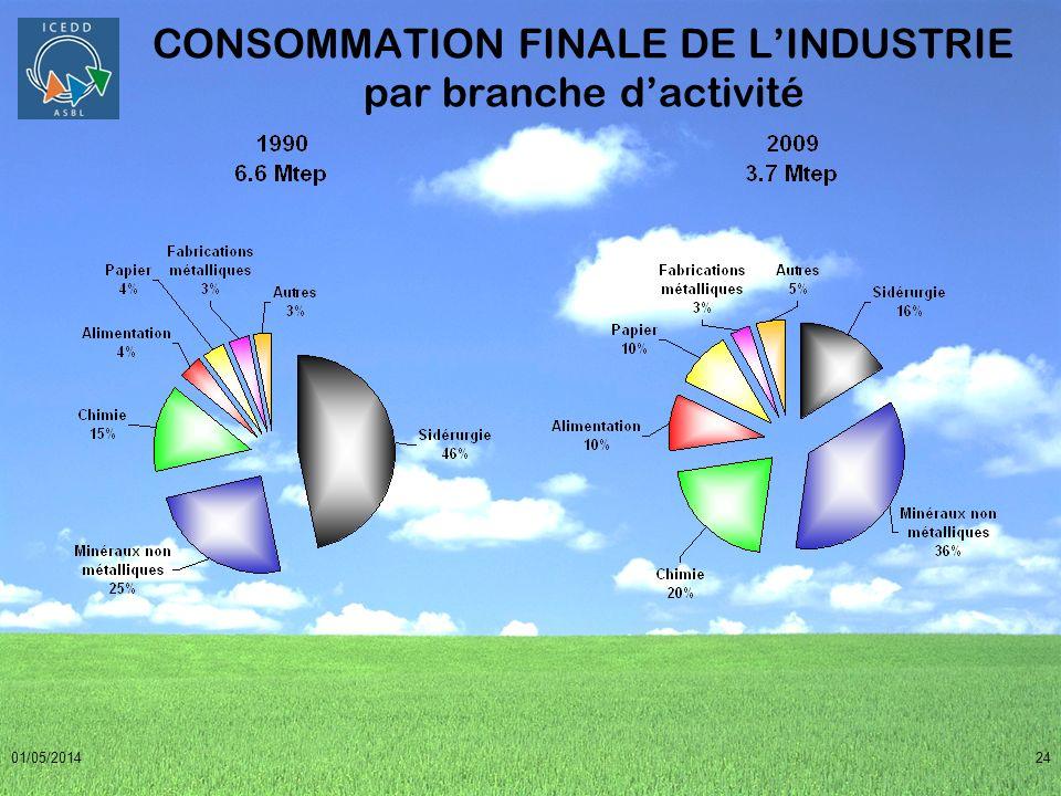 CONSOMMATION FINALE DE L'INDUSTRIE par branche d'activité