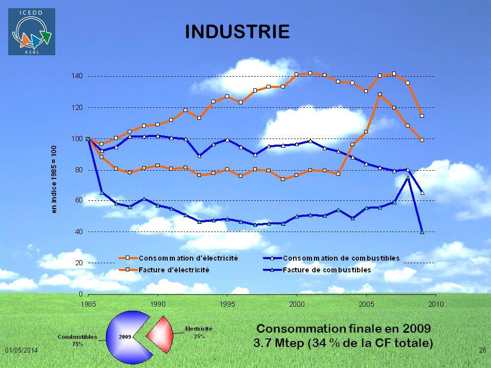 Consommation finale en 2009 3.7 Mtep (34 % de la CF totale)