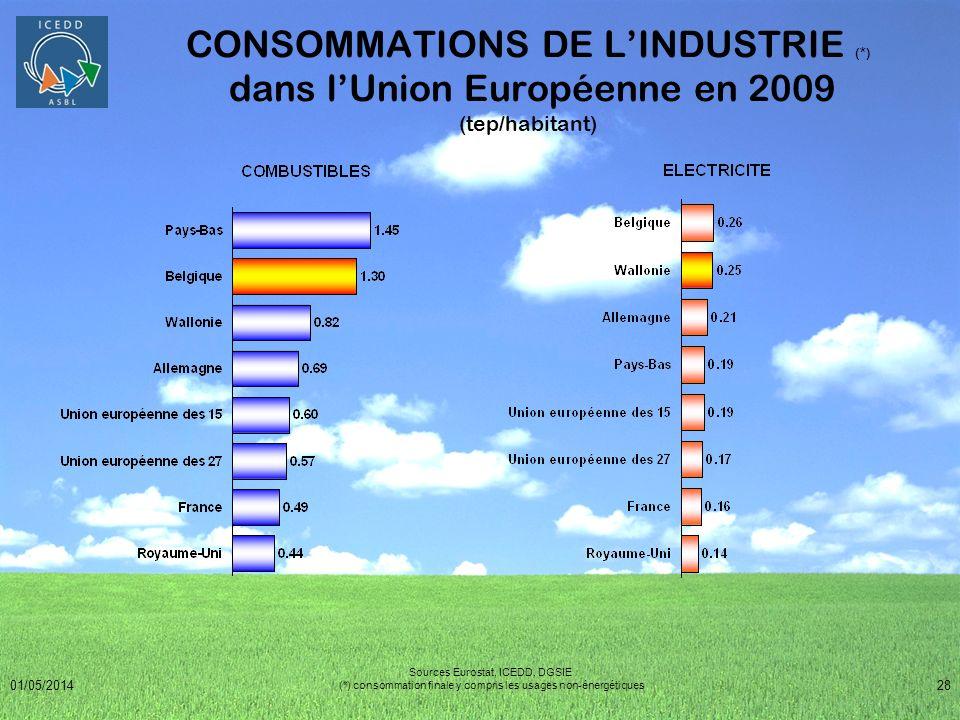CONSOMMATIONS DE L'INDUSTRIE (