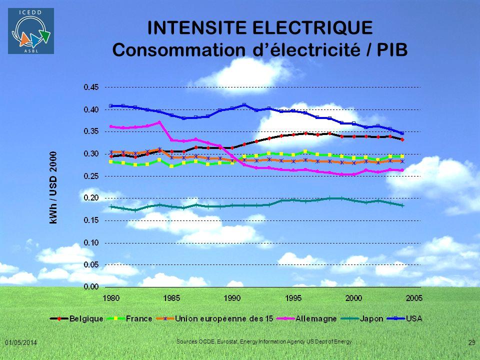 INTENSITE ELECTRIQUE Consommation d'électricité / PIB