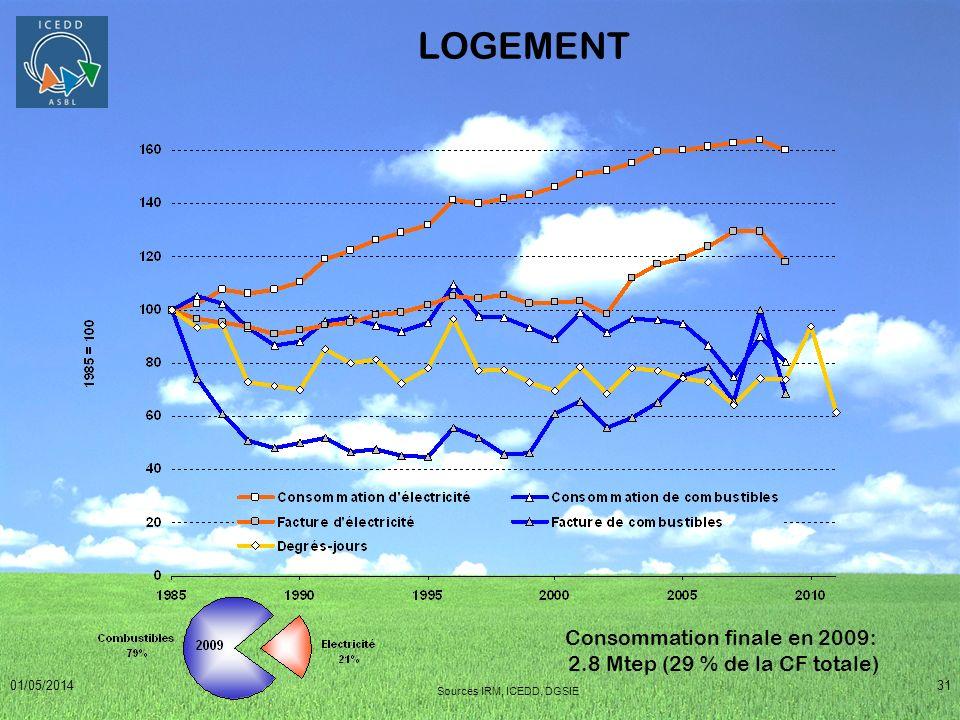 Consommation finale en 2009: 2.8 Mtep (29 % de la CF totale)