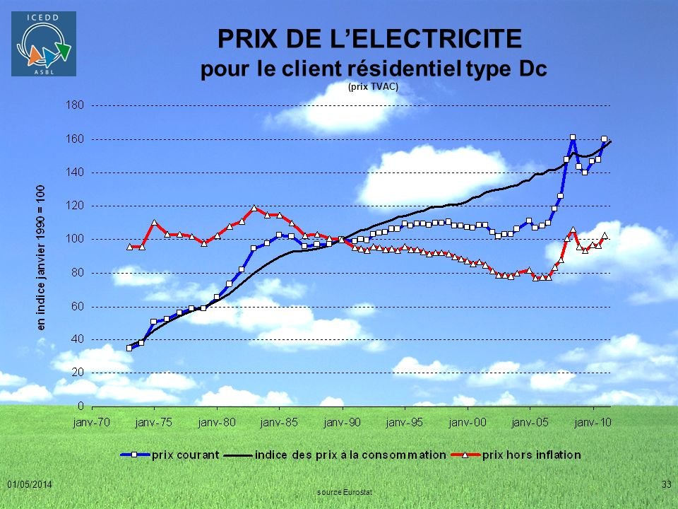 PRIX DE L'ELECTRICITE pour le client résidentiel type Dc (prix TVAC)