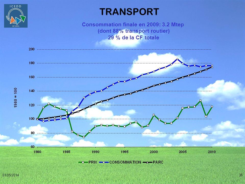 Consommation finale en 2009: 3.2 Mtep (dont 88% transport routier)