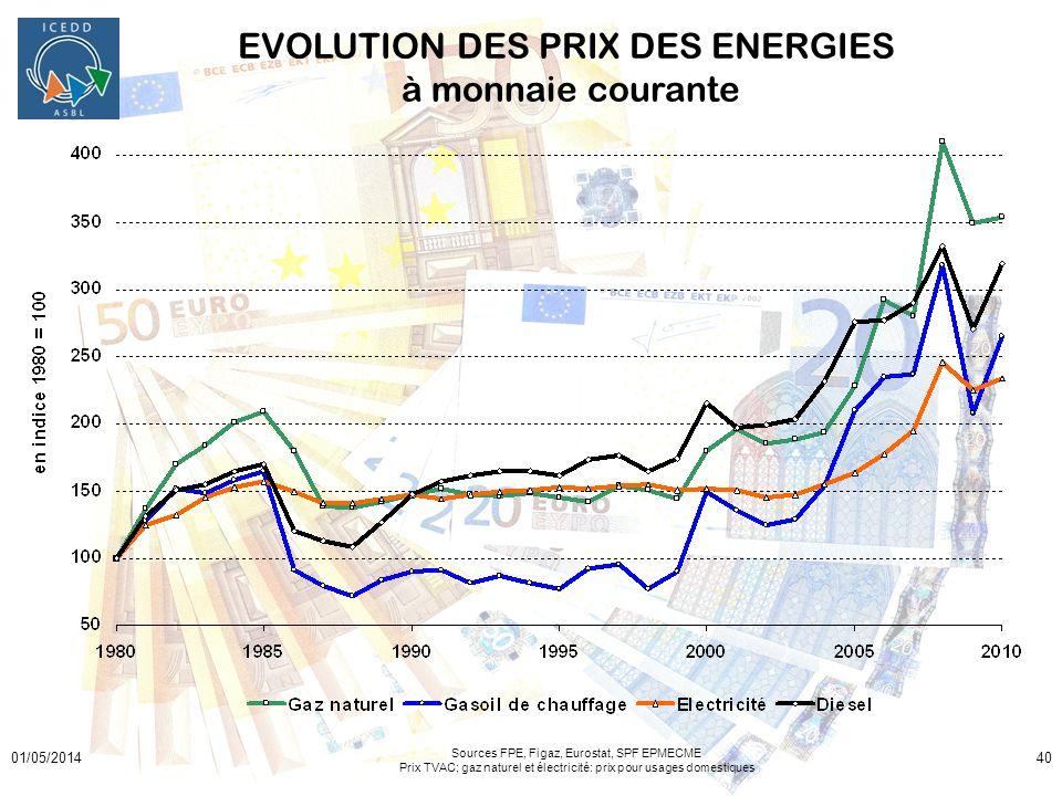 EVOLUTION DES PRIX DES ENERGIES à monnaie courante