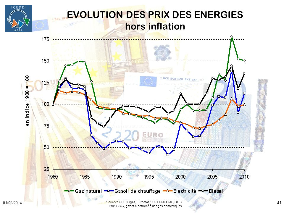 EVOLUTION DES PRIX DES ENERGIES hors inflation