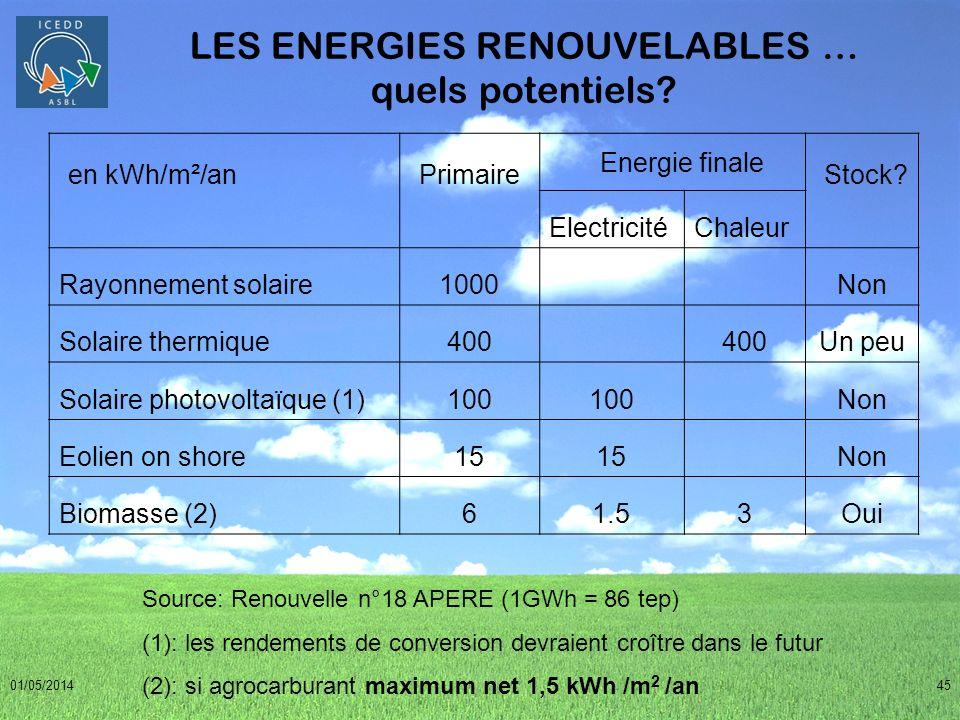 LES ENERGIES RENOUVELABLES … quels potentiels