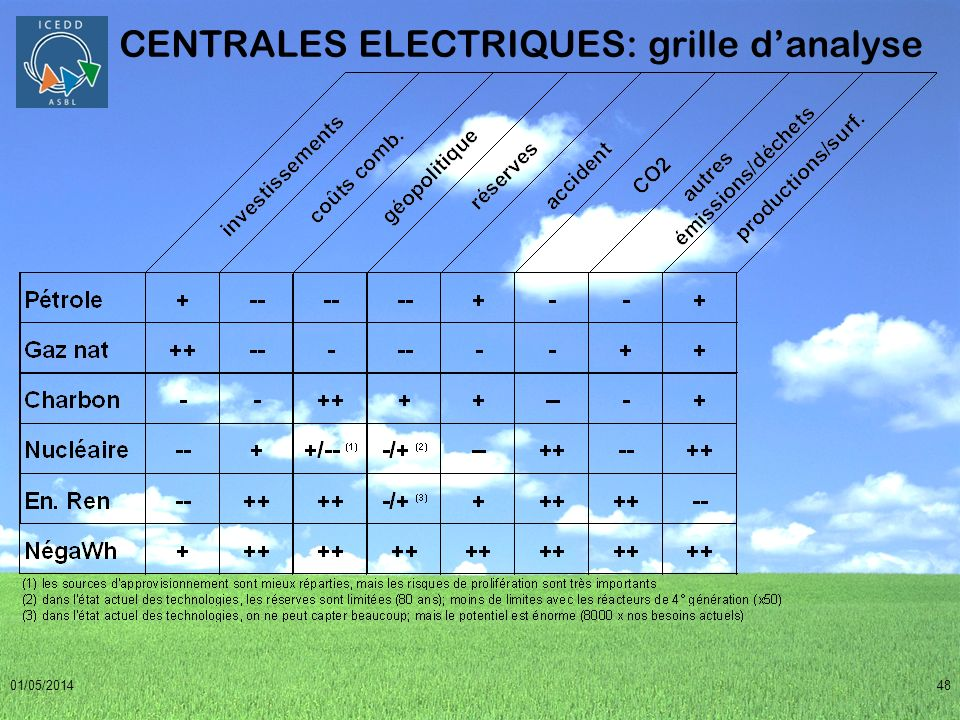 CENTRALES ELECTRIQUES: grille d'analyse