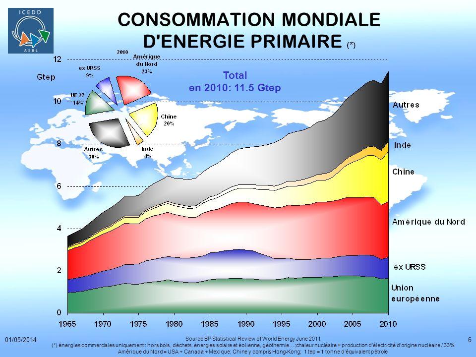 CONSOMMATION MONDIALE D ENERGIE PRIMAIRE (*)