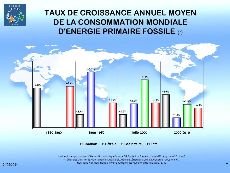 TAUX DE CROISSANCE ANNUEL MOYEN DE LA CONSOMMATION MONDIALE D ENERGIE PRIMAIRE FOSSILE (*)
