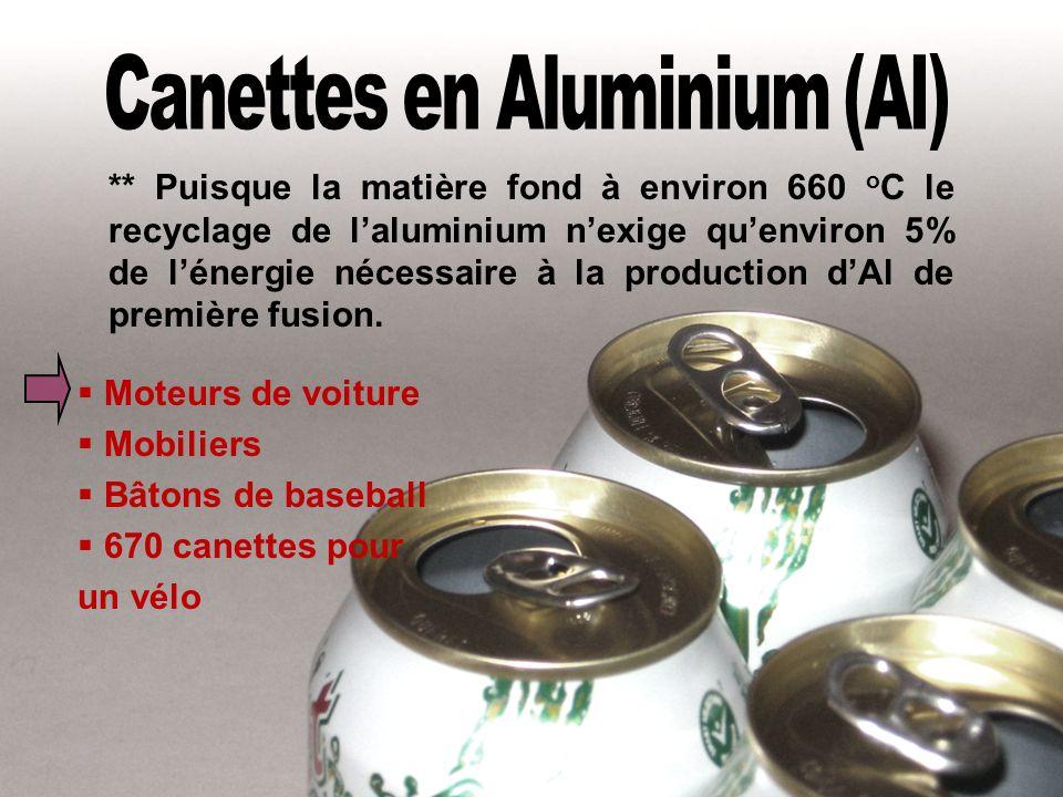 Canettes en Aluminium (Al)