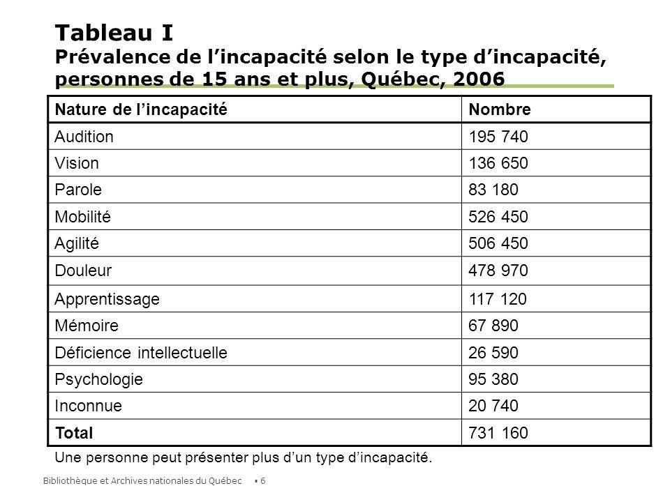 Tableau I Prévalence de l'incapacité selon le type d'incapacité, personnes de 15 ans et plus, Québec, 2006