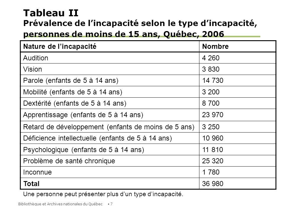 Tableau II Prévalence de l'incapacité selon le type d'incapacité, personnes de moins de 15 ans, Québec, 2006