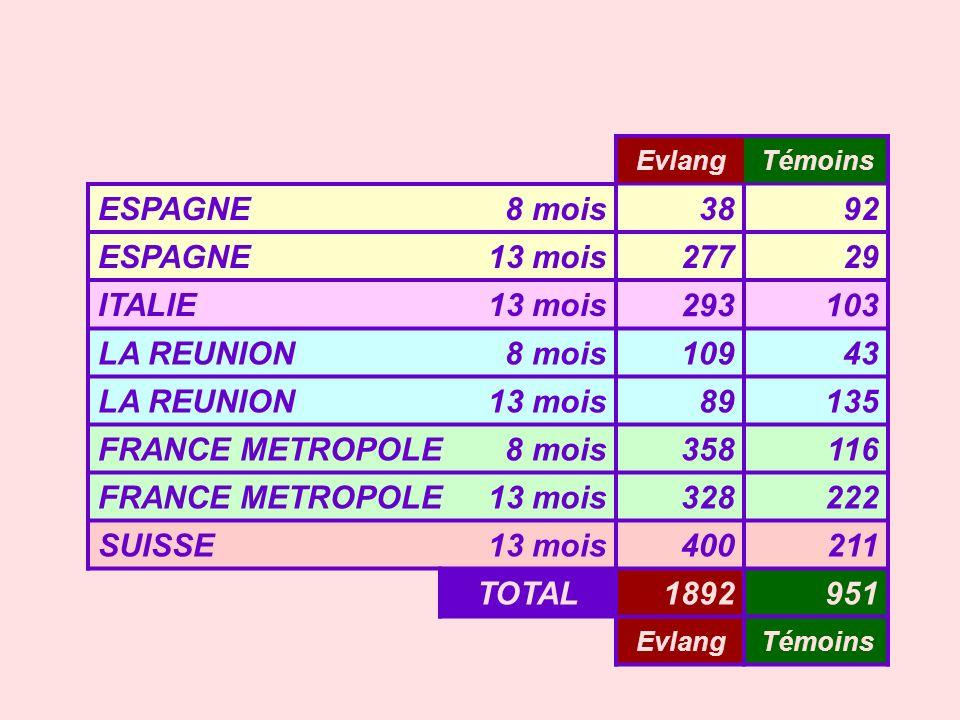 ESPAGNE 8 mois 38 92 13 mois 277 29 ITALIE 293 103 LA REUNION 109 43