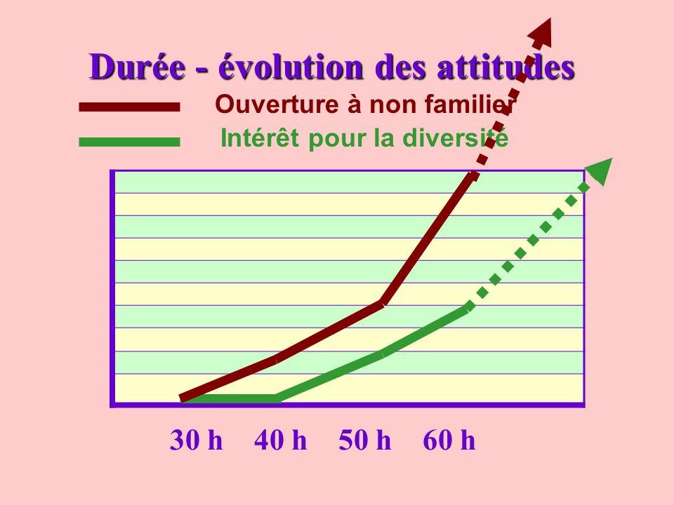 Durée - évolution des attitudes