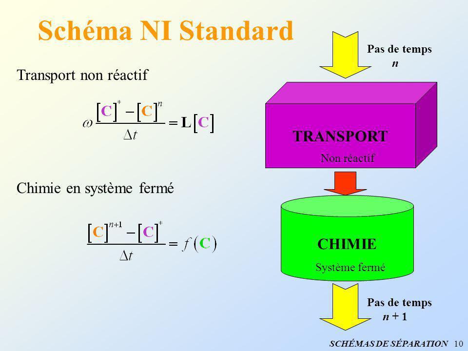 Schéma NI Standard Transport non réactif TRANSPORT