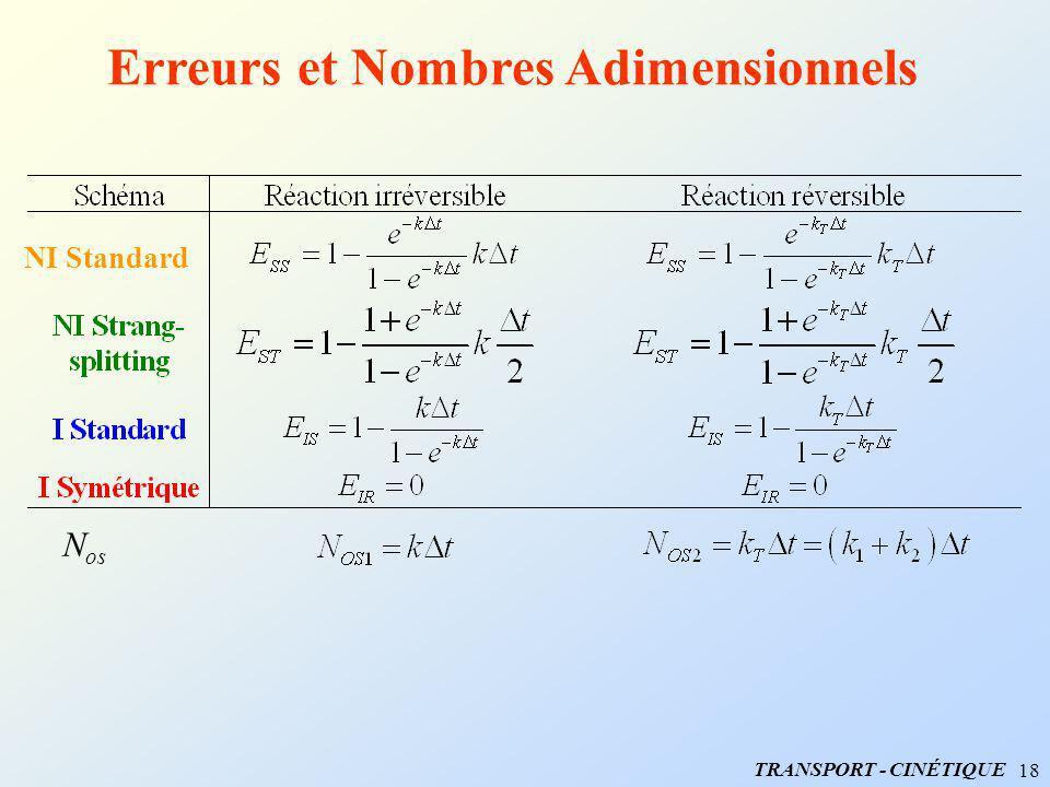 Erreurs et Nombres Adimensionnels