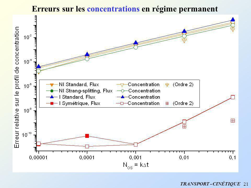 Erreurs sur les concentrations en régime permanent