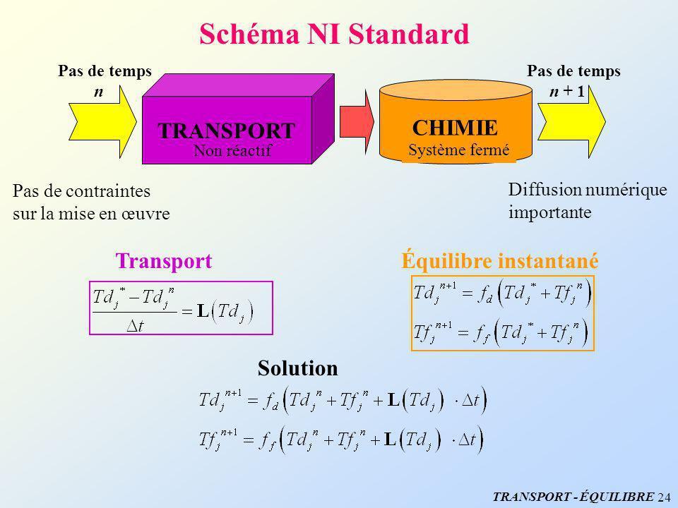 Schéma NI Standard TRANSPORT CHIMIE Transport Équilibre instantané