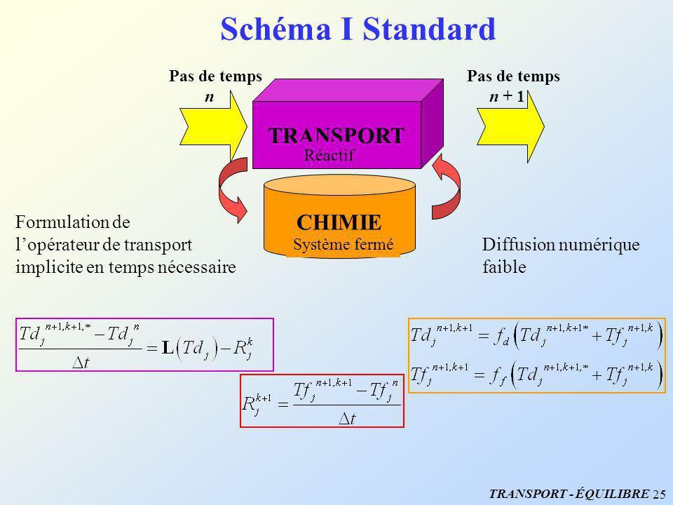 Schéma I Standard TRANSPORT CHIMIE Formulation de