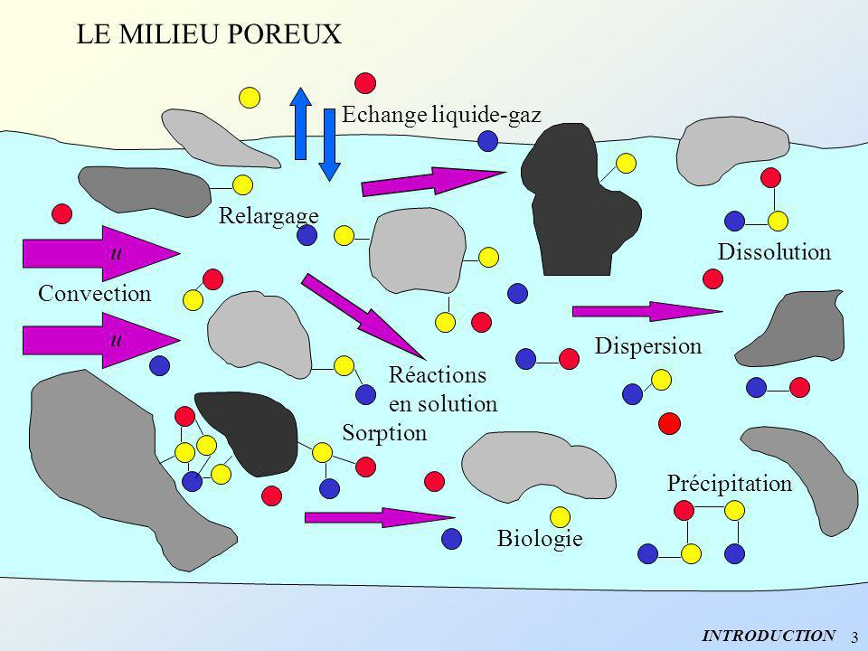 LE MILIEU POREUX Echange liquide-gaz Dispersion Dissolution