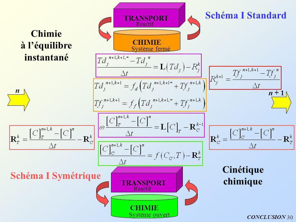 Schéma I Standard Chimie à l'équilibre instantané Cinétique
