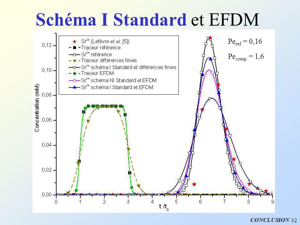 Schéma I Standard et EFDM