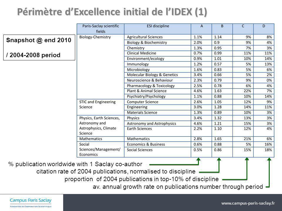 Périmètre d'Excellence initial de l'IDEX (1)