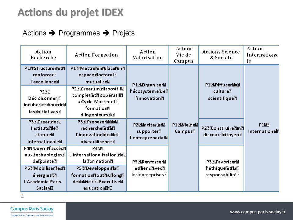 Actions du projet IDEX Actions  Programmes  Projets
