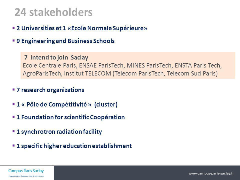 24 stakeholders 2 Universities et 1 «Ecole Normale Supérieure»